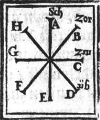 Meyer Diagram